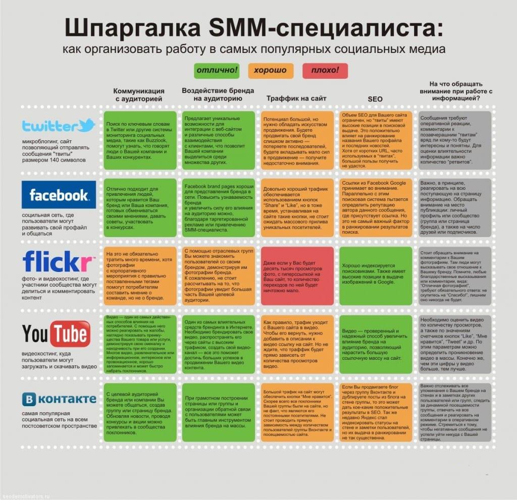 smm_shpora1