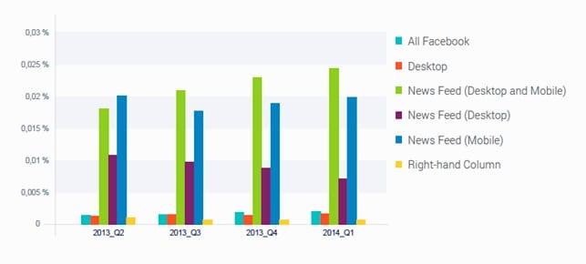Отчет SocialBakers: какая реклама эффективнее в Facebook?