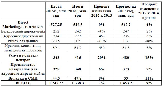 %d0%b4%d0%b8%d1%80%d0%b5%d0%ba%d1%82-%d0%bc%d0%b0%d1%80%d0%ba%d0%b5%d1%82%d0%b8%d0%bd%d0%b3