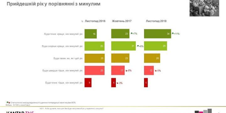 63% украинцев верят, что грядущий год будет лучше предыдущего