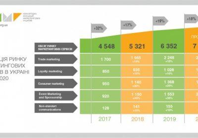 Ринок маркетингових сервісів – 2019-2020: прогноз 2020
